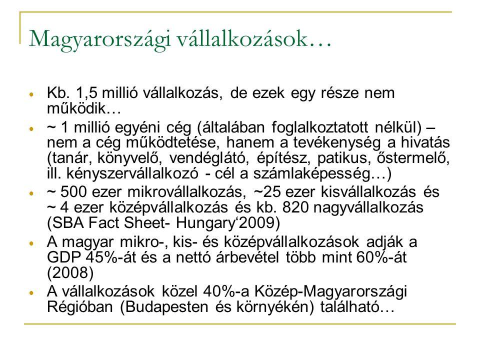 Magyarországi vállalkozások…