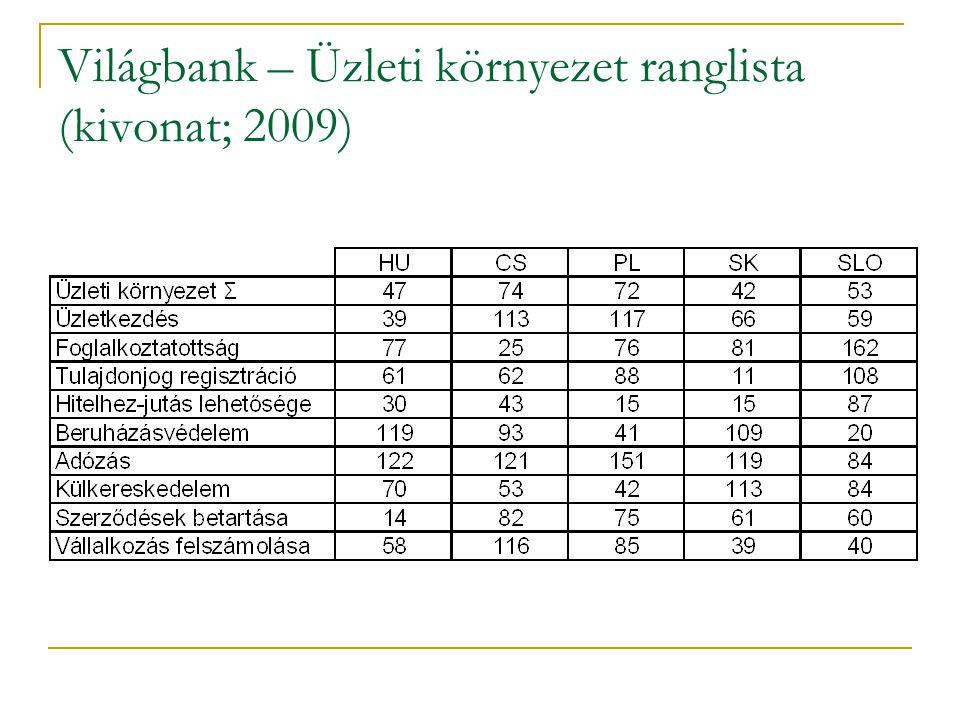 Világbank – Üzleti környezet ranglista (kivonat; 2009)
