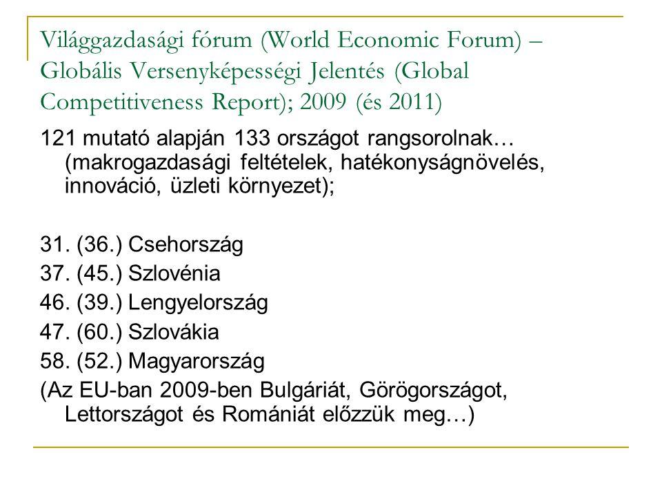 Világgazdasági fórum (World Economic Forum) – Globális Versenyképességi Jelentés (Global Competitiveness Report); 2009 (és 2011)