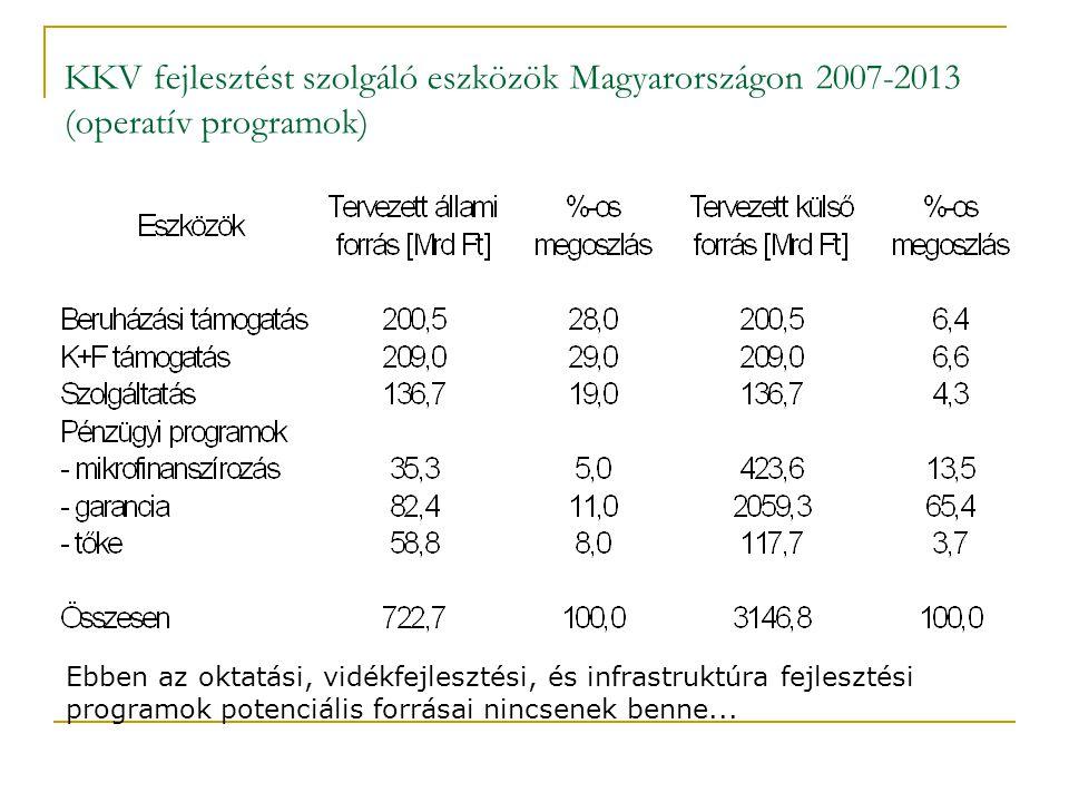 KKV fejlesztést szolgáló eszközök Magyarországon 2007-2013 (operatív programok)