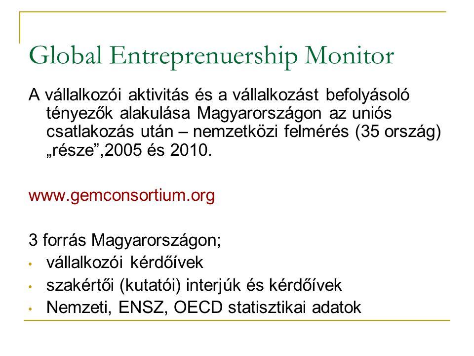 Global Entreprenuership Monitor