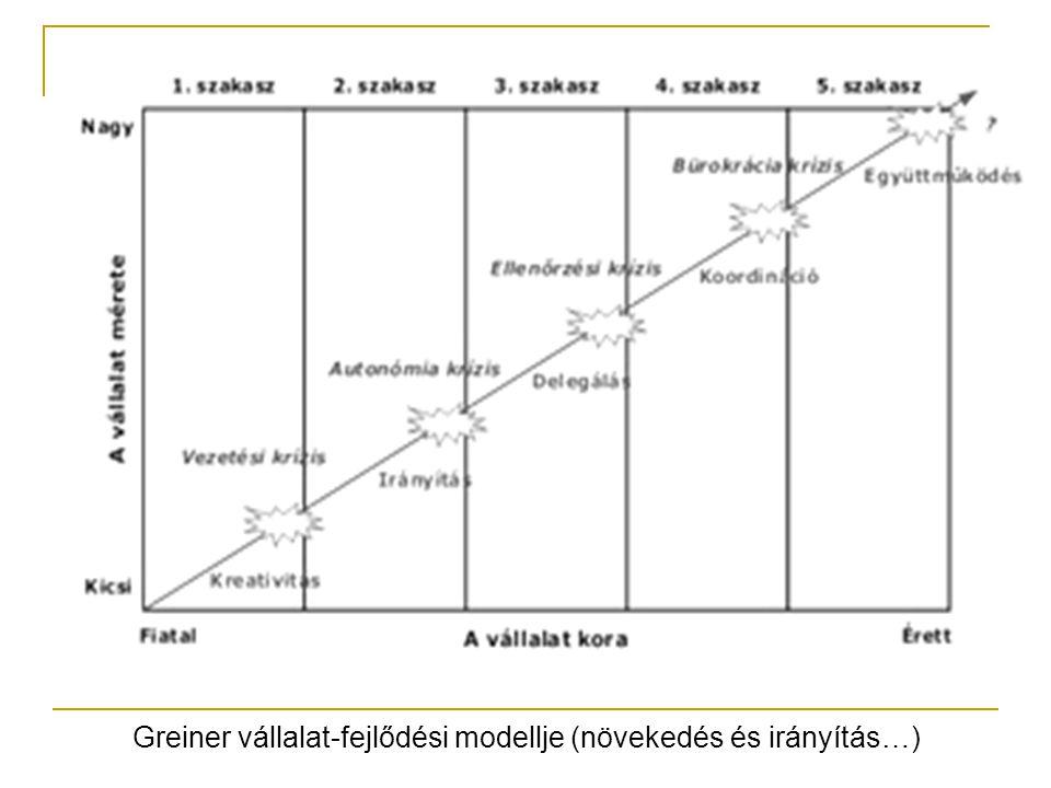Greiner vállalat-fejlődési modellje (növekedés és irányítás…)