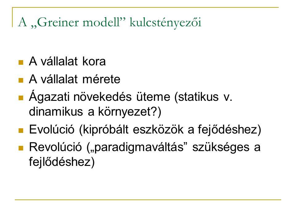 """A """"Greiner modell kulcstényezői"""