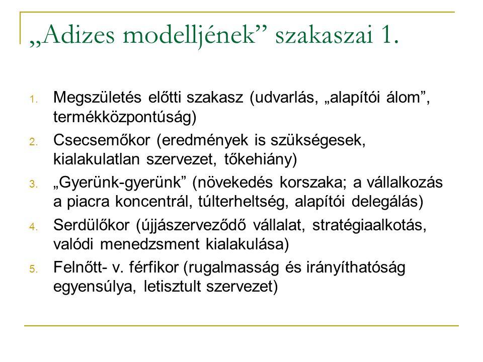 """""""Adizes modelljének szakaszai 1."""