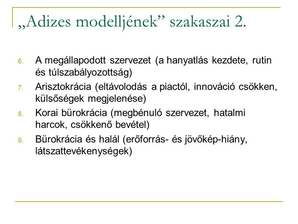 """""""Adizes modelljének szakaszai 2."""
