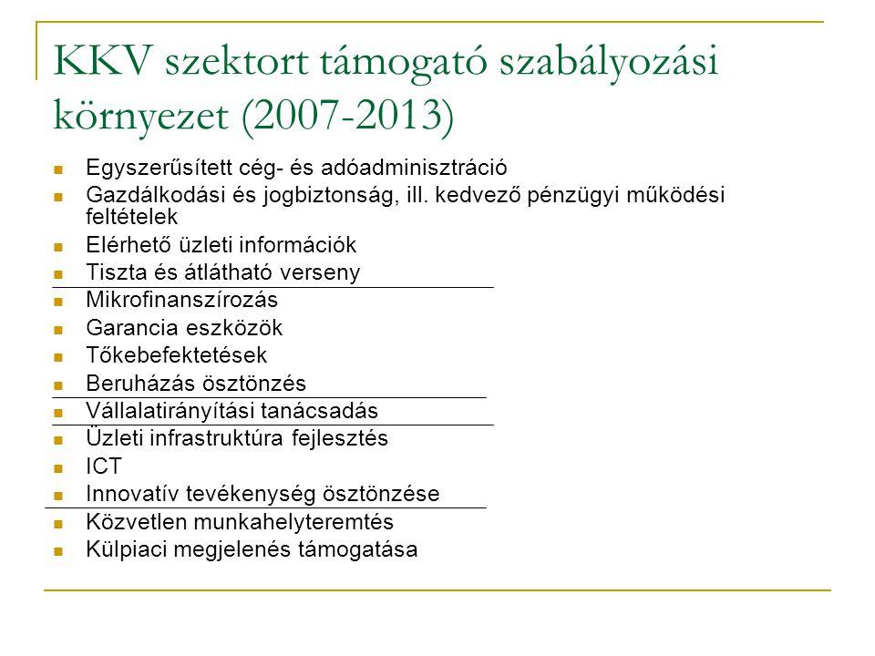 KKV szektort támogató szabályozási környezet (2007-2013)