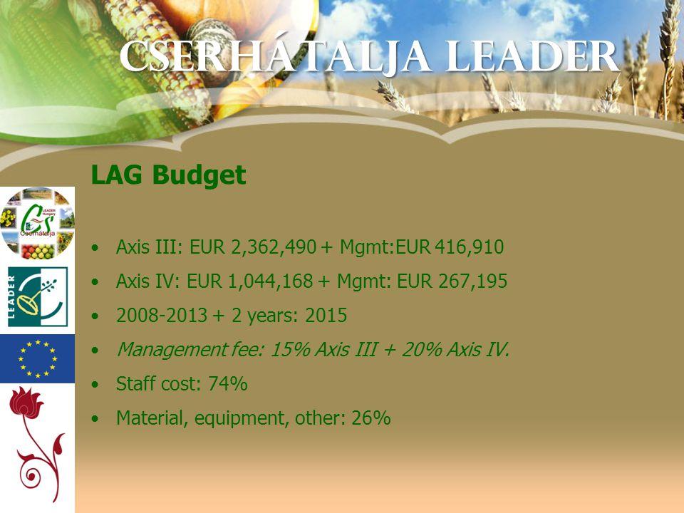 Cserhátalja LEADER LAG Budget