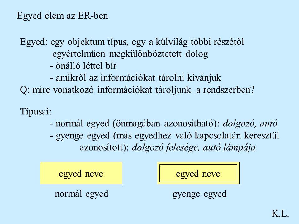 Egyed elem az ER-ben Egyed: egy objektum típus, egy a külvilág többi részétől. egyértelműen megkülönböztetett dolog.