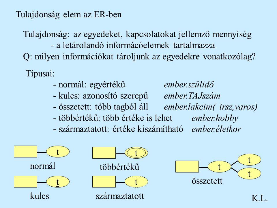 Tulajdonság elem az ER-ben