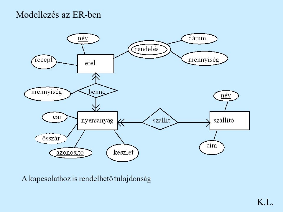 Modellezés az ER-ben A kapcsolathoz is rendelhető tulajdonság K.L.
