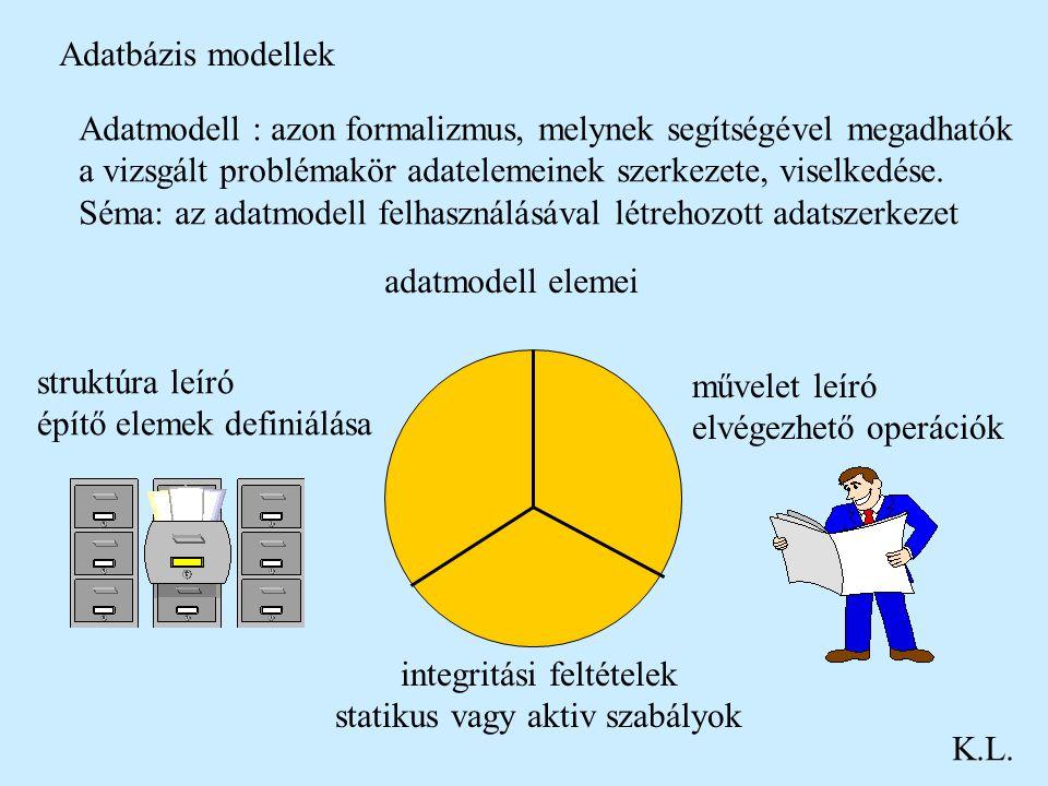 Adatmodell : azon formalizmus, melynek segítségével megadhatók