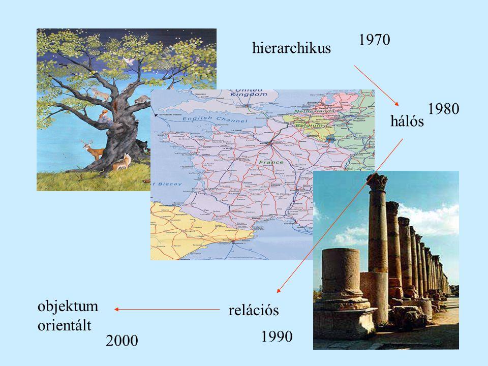 1970 hierarchikus 1980 hálós objektum orientált relációs 1990 2000