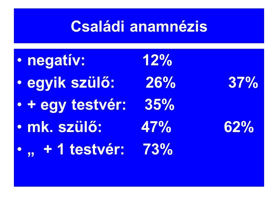 Családi anamnézis negatív: 12% egyik szülő: 26% 37% + egy testvér: 35%