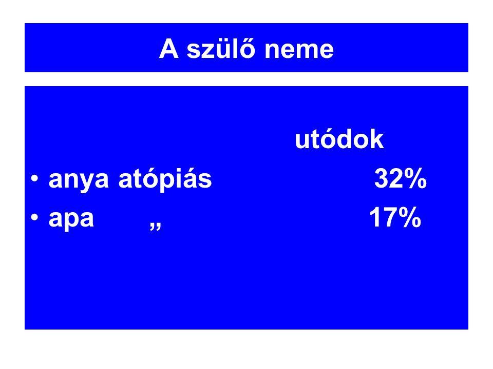 """A szülő neme utódok anya atópiás 32% apa """" 17%"""