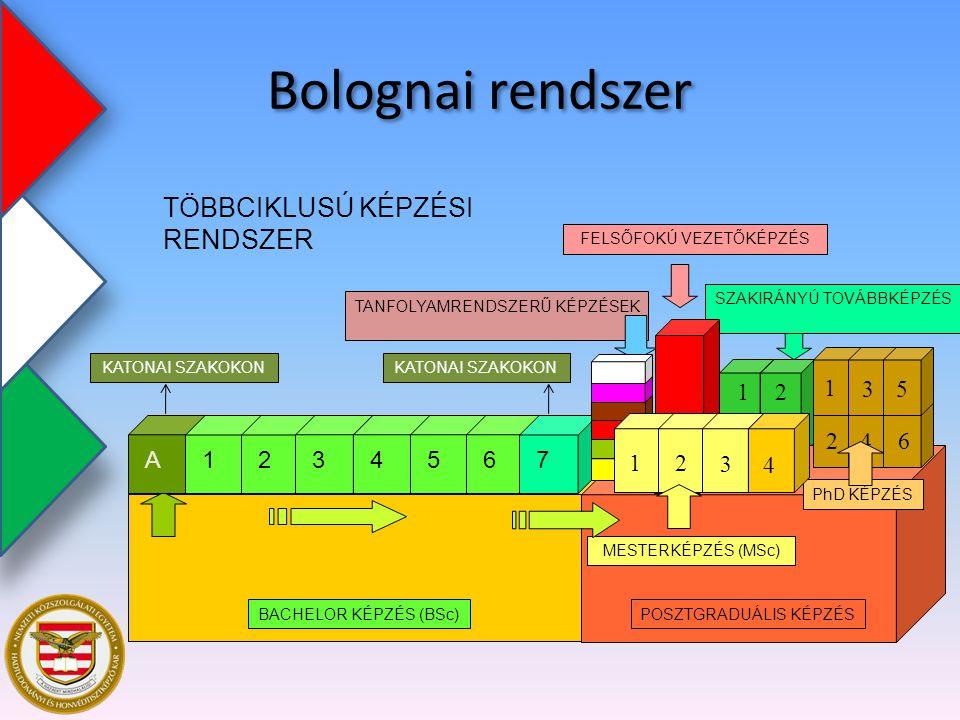 Bolognai rendszer TÖBBCIKLUSÚ KÉPZÉSI RENDSZER 1 2 A 3 4 5 6 7
