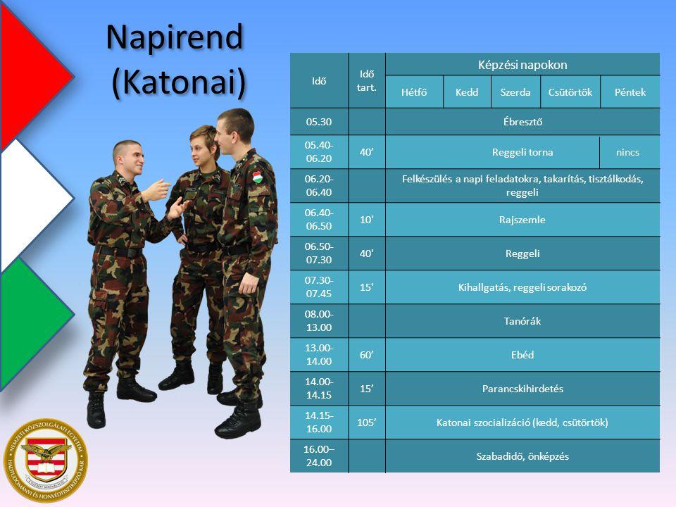 Napirend (Katonai) Képzési napokon Idő Idő tart. Hétfő Kedd Szerda