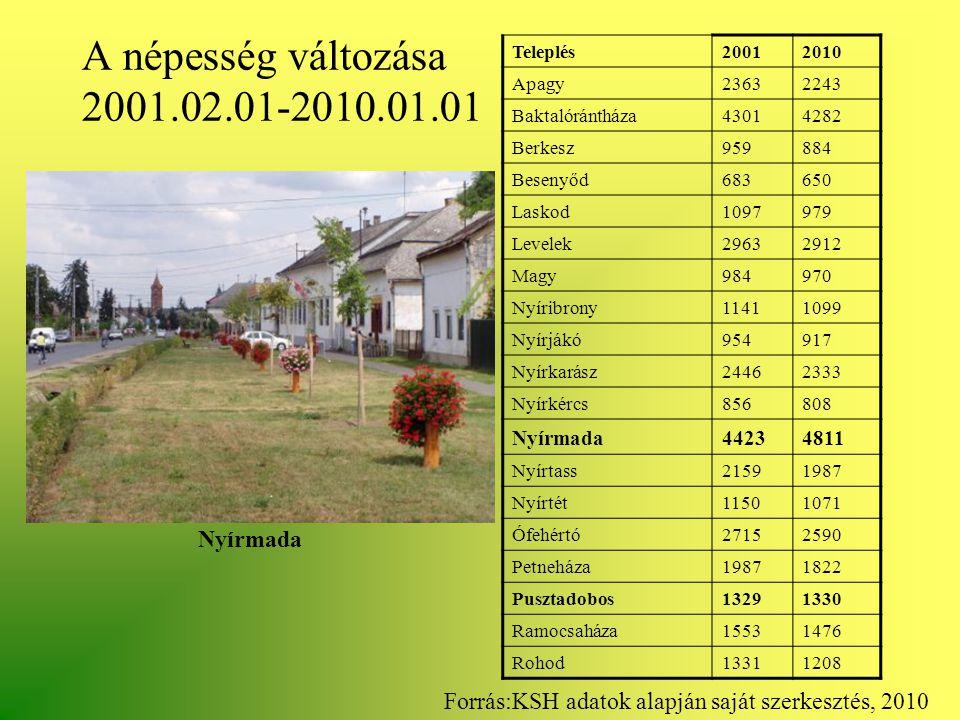 A népesség változása 2001.02.01-2010.01.01 Nyírmada