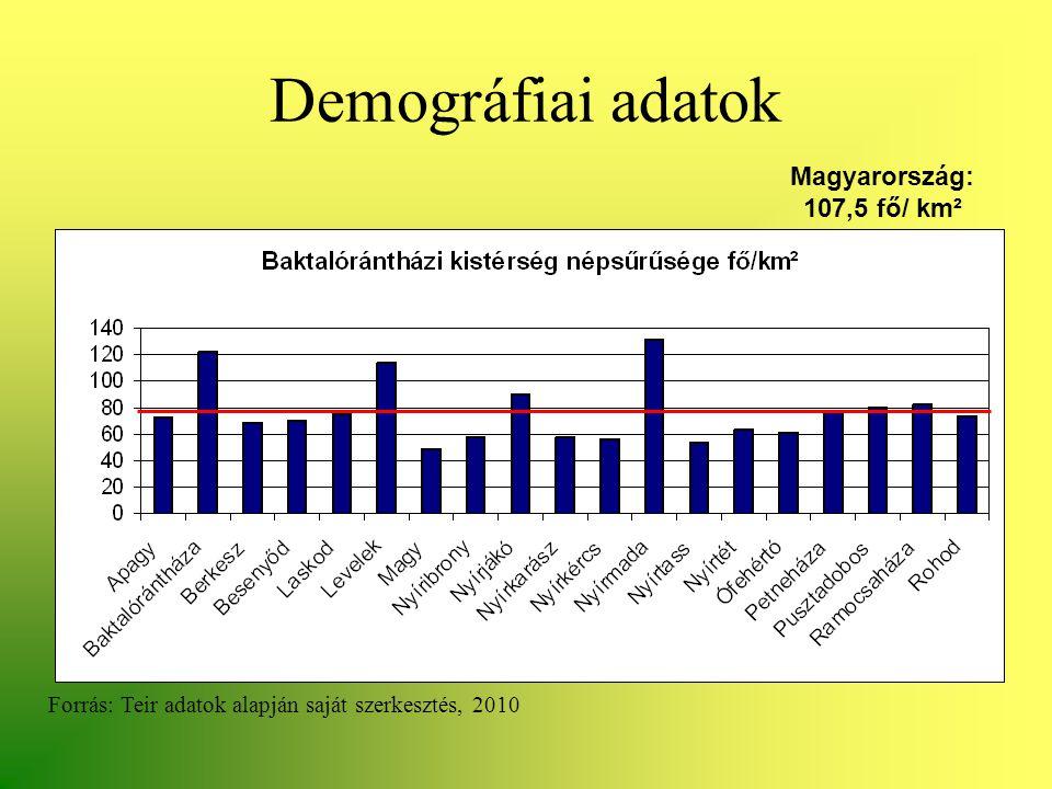 Demográfiai adatok Magyarország: 107,5 fő/ km²