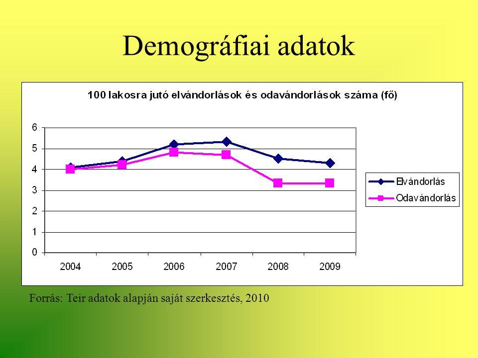 Demográfiai adatok Forrás: Teir adatok alapján saját szerkesztés, 2010