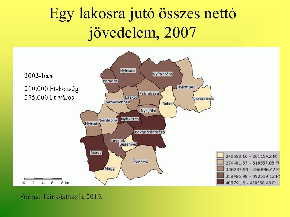 Egy lakosra jutó összes nettó jövedelem, 2007