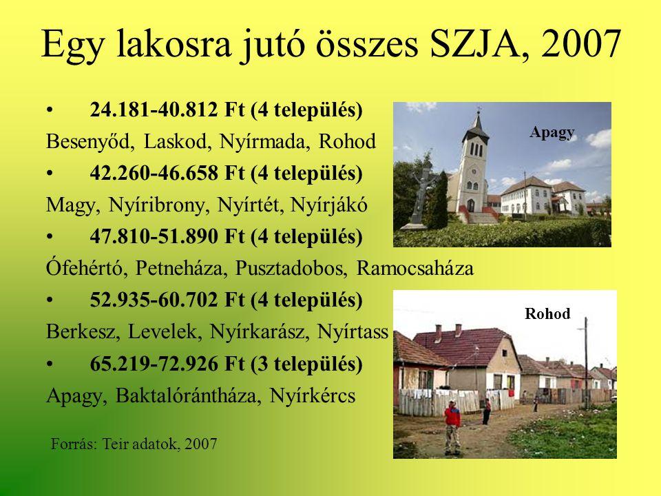 Egy lakosra jutó összes SZJA, 2007