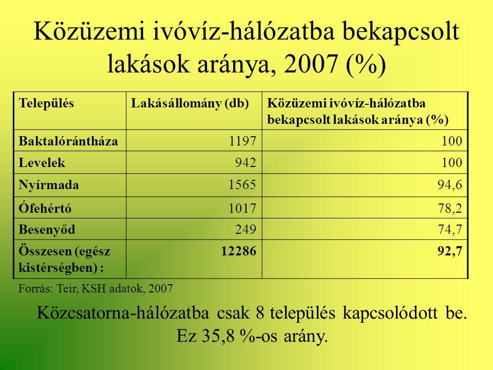 Közüzemi ivóvíz-hálózatba bekapcsolt lakások aránya, 2007 (%)