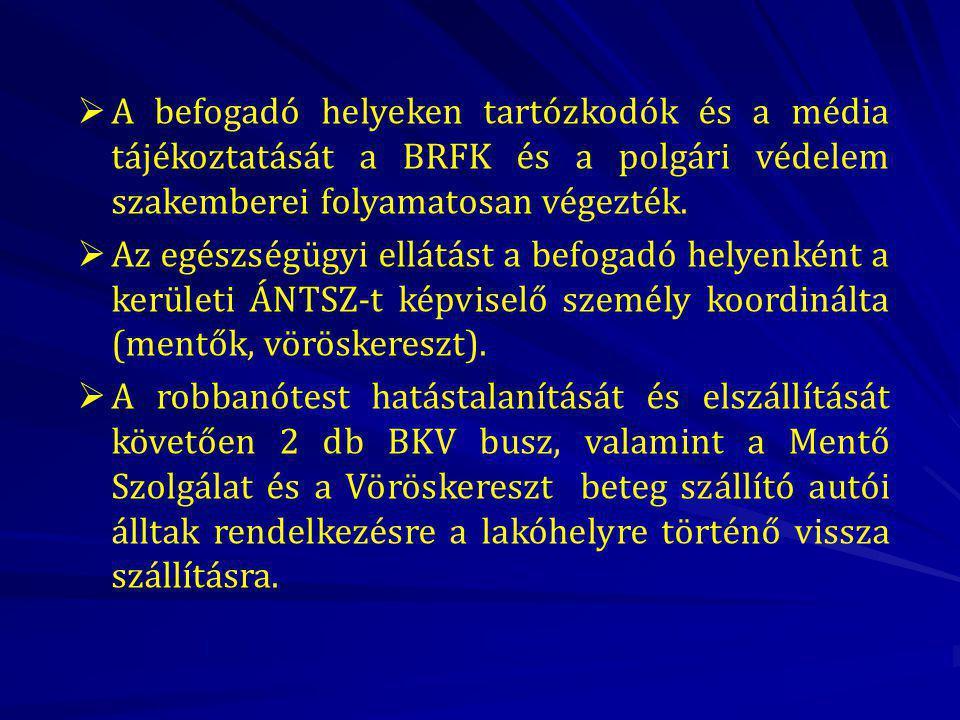 A befogadó helyeken tartózkodók és a média tájékoztatását a BRFK és a polgári védelem szakemberei folyamatosan végezték.