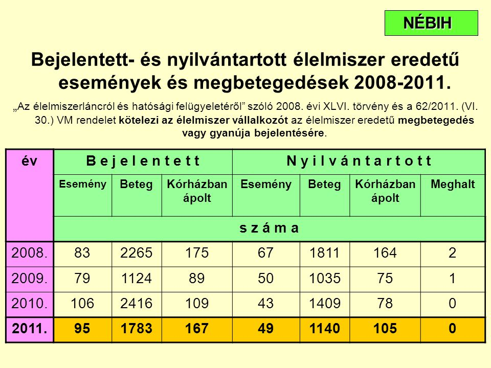 NÉBIH Bejelentett- és nyilvántartott élelmiszer eredetű események és megbetegedések 2008-2011.