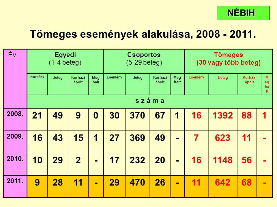 Tömeges események alakulása, 2008 - 2011.