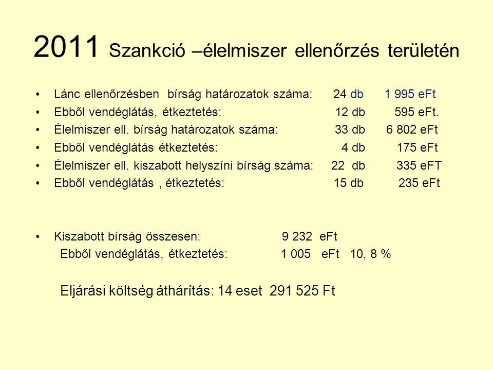 2011 Szankció –élelmiszer ellenőrzés területén