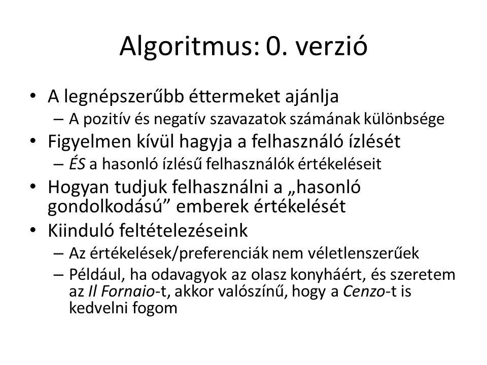 Algoritmus: 0. verzió A legnépszerűbb éttermeket ajánlja