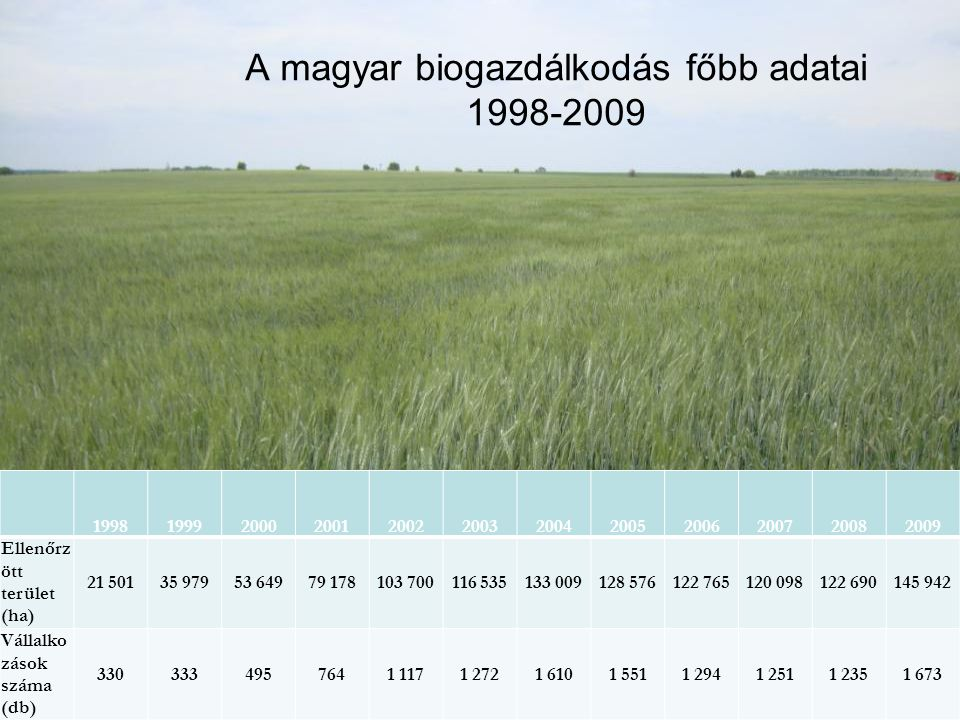 A magyar biogazdálkodás főbb adatai 1998-2009