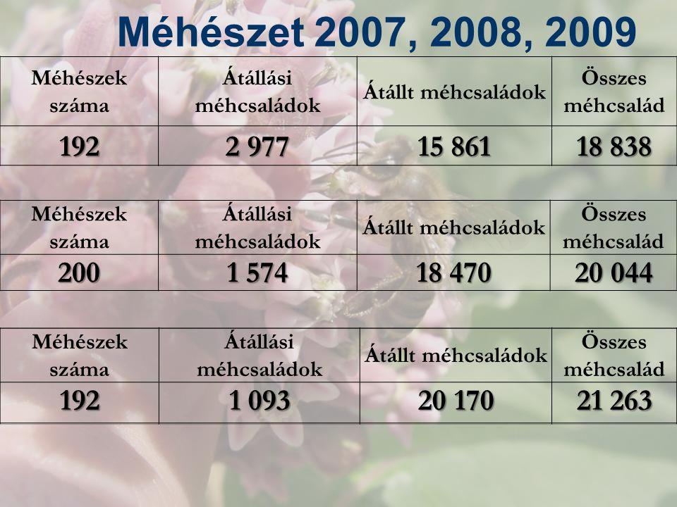 Méhészet 2007, 2008, 2009 Méhészek száma. Átállási méhcsaládok. Átállt méhcsaládok. Összes méhcsalád.