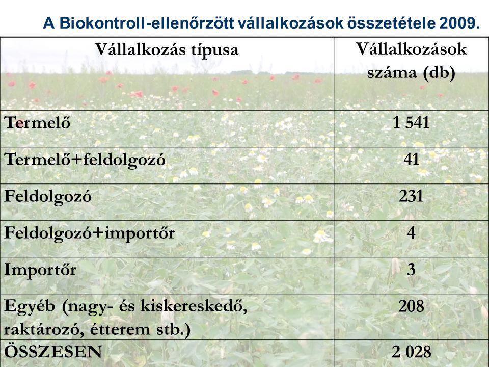 A Biokontroll-ellenőrzött vállalkozások összetétele 2009.