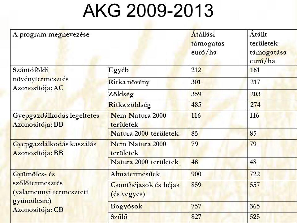 AKG 2009-2013 A program megnevezése Átállási támogatás euró/ha
