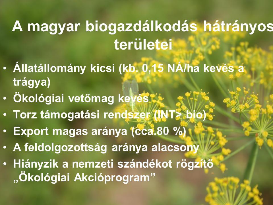 A magyar biogazdálkodás hátrányos területei