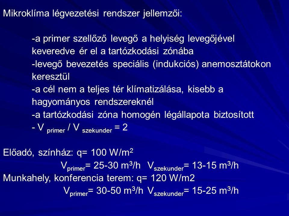 Mikroklíma légvezetési rendszer jellemzői: