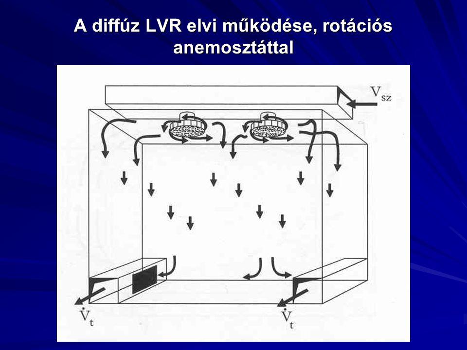 A diffúz LVR elvi működése, rotációs anemosztáttal