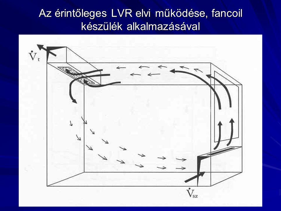 Az érintőleges LVR elvi működése, fancoil készülék alkalmazásával
