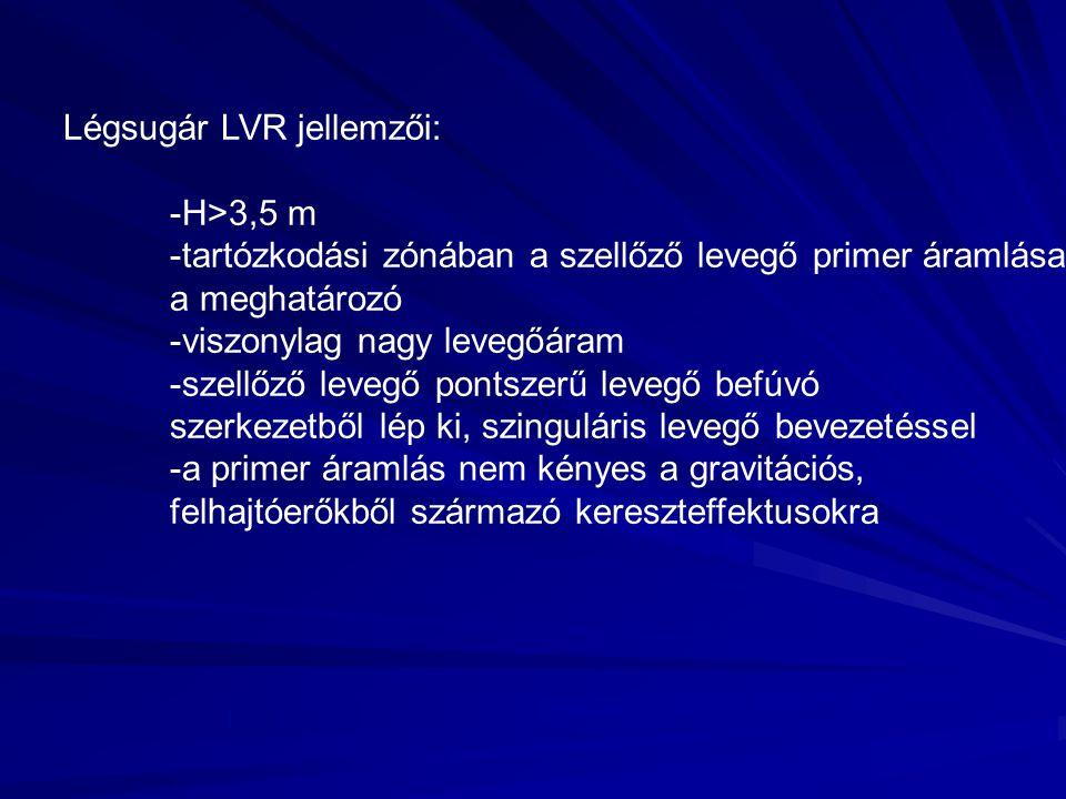 Légsugár LVR jellemzői: