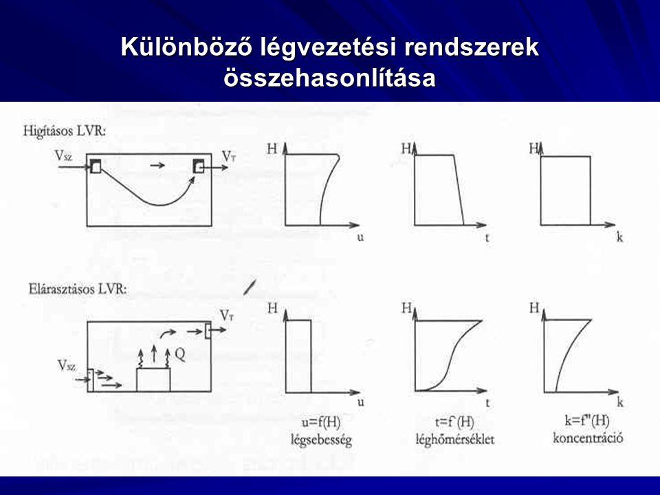 Különböző légvezetési rendszerek összehasonlítása