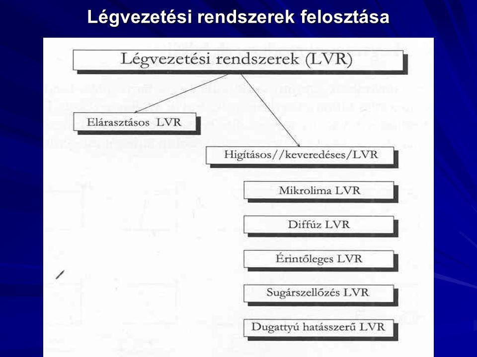 Légvezetési rendszerek felosztása