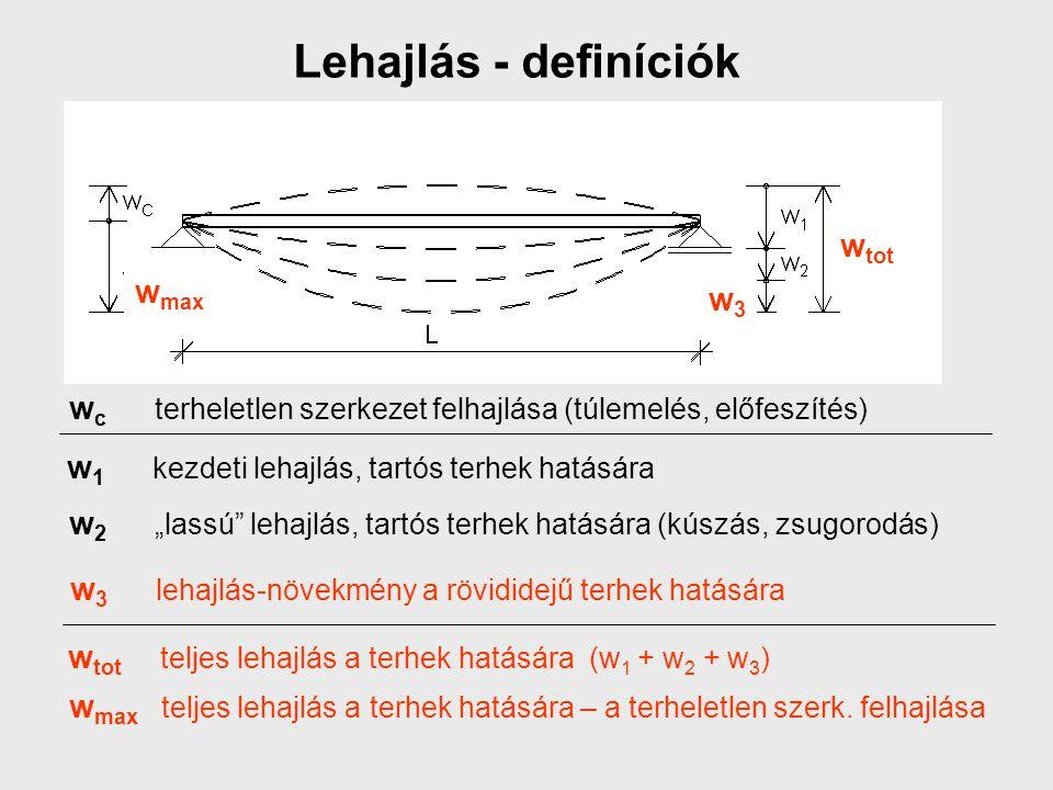 Lehajlás - definíciók wtot wmax w3