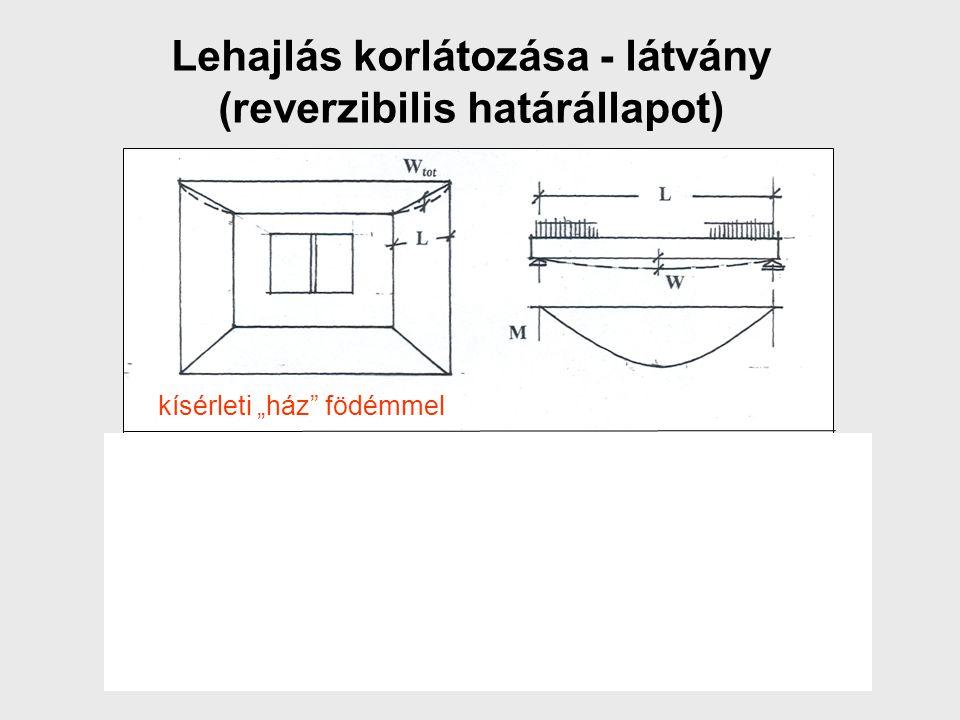 Lehajlás korlátozása - látvány (reverzibilis határállapot)