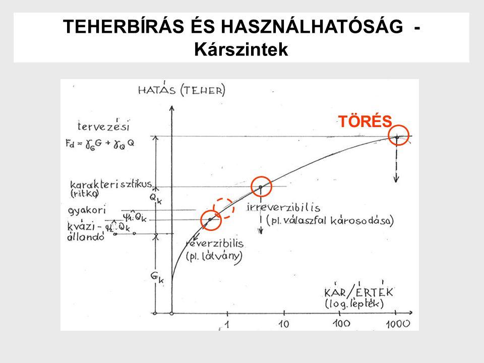 TEHERBÍRÁS ÉS HASZNÁLHATÓSÁG - Kárszintek