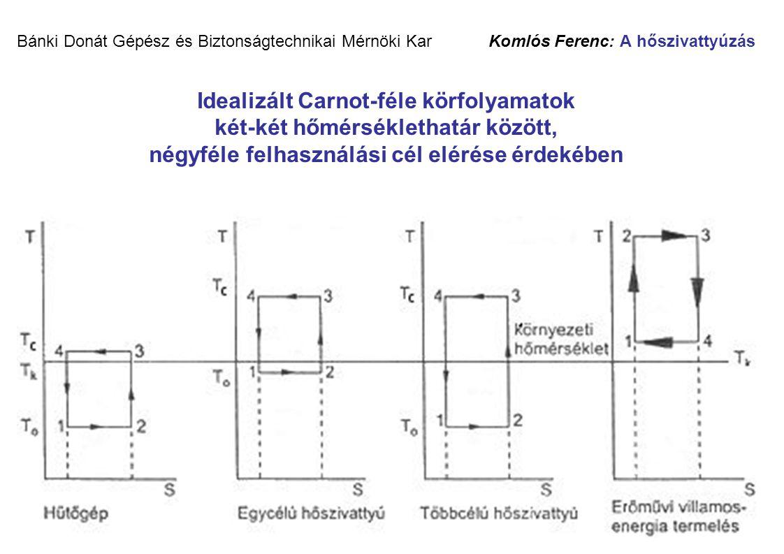 Bánki Donát Gépész és Biztonságtechnikai Mérnöki Kar Komlós Ferenc: A hőszivattyúzás Idealizált Carnot-féle körfolyamatok két-két hőmérséklethatár között, négyféle felhasználási cél elérése érdekében
