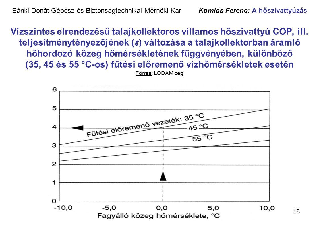 Bánki Donát Gépész és Biztonságtechnikai Mérnöki Kar Komlós Ferenc: A hőszivattyúzás Vízszintes elrendezésű talajkollektoros villamos hőszivattyú COP, ill.