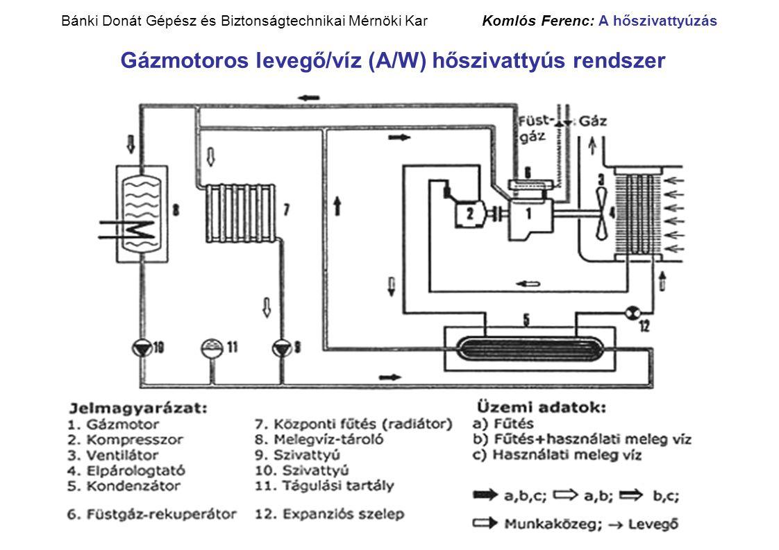 Bánki Donát Gépész és Biztonságtechnikai Mérnöki Kar Komlós Ferenc: A hőszivattyúzás Gázmotoros levegő/víz (A/W) hőszivattyús rendszer