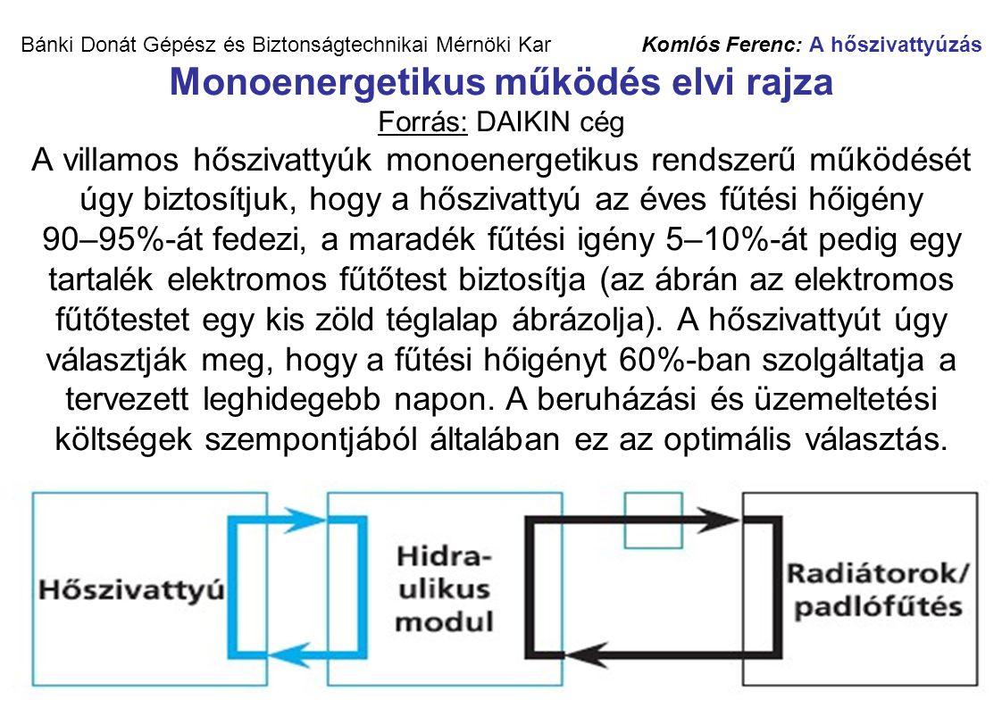 Bánki Donát Gépész és Biztonságtechnikai Mérnöki Kar Komlós Ferenc: A hőszivattyúzás Monoenergetikus működés elvi rajza Forrás: DAIKIN cég A villamos hőszivattyúk monoenergetikus rendszerű működését úgy biztosítjuk, hogy a hőszivattyú az éves fűtési hőigény 90–95%-át fedezi, a maradék fűtési igény 5–10%-át pedig egy tartalék elektromos fűtőtest biztosítja (az ábrán az elektromos fűtőtestet egy kis zöld téglalap ábrázolja).