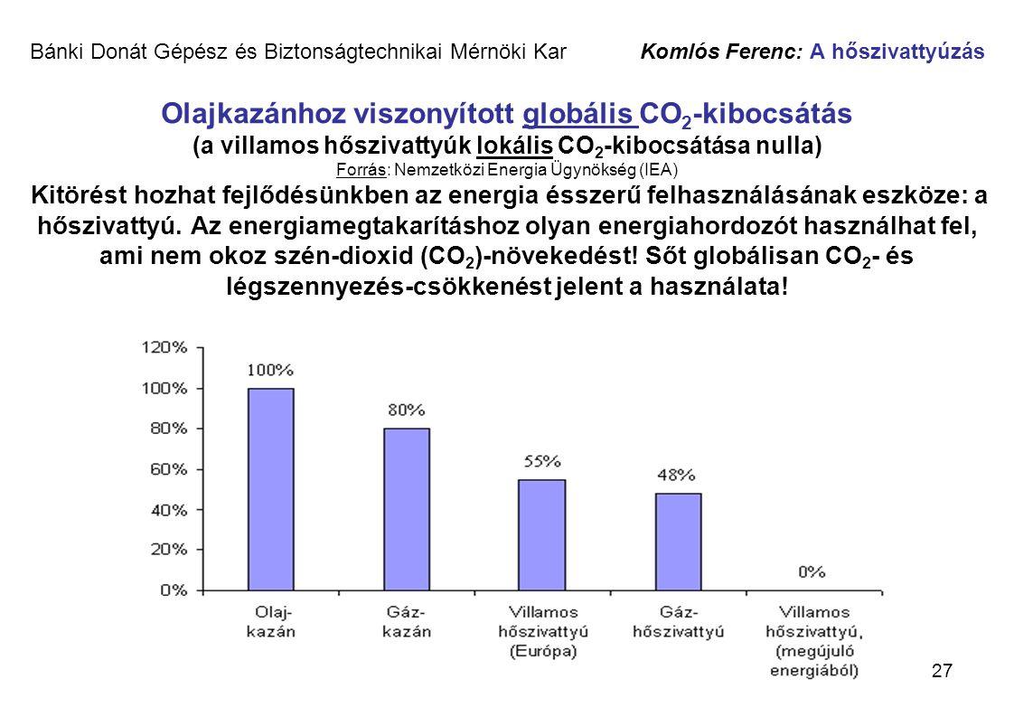 Bánki Donát Gépész és Biztonságtechnikai Mérnöki Kar Komlós Ferenc: A hőszivattyúzás Olajkazánhoz viszonyított globális CO2-kibocsátás (a villamos hőszivattyúk lokális CO2-kibocsátása nulla) Forrás: Nemzetközi Energia Ügynökség (IEA) Kitörést hozhat fejlődésünkben az energia ésszerű felhasználásának eszköze: a hőszivattyú.